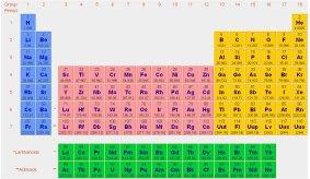 Experqui en esa tabla los elementos quedan ordenados en sentido vertical por familias de elementos con propiedades qumicas parecidas lo cual facilita enormemente urtaz Images